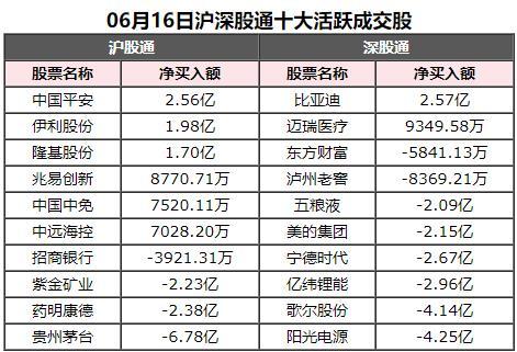 北向资金今日净卖出4.05亿 净卖出贵州茅台6.78亿