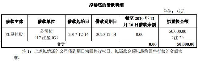 红星美凯龙:5亿元公司债券票面利率为7.00%-中国网地产