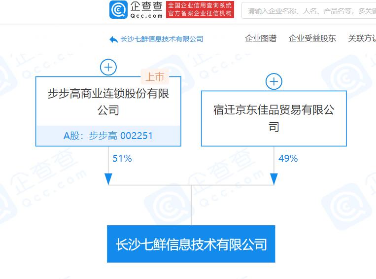 京东、步步高关联企业合作成立七鲜公司 经营范围含餐饮配送服务