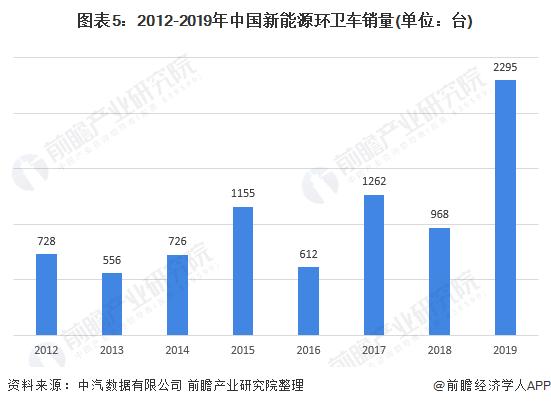 《【迅达登陆】2020年中国市政环卫行业市场现状与发展趋势分析 行业规模扩张推动环卫车需求上升》