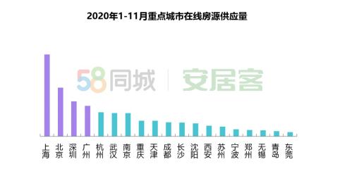 58城市与安居客2020租赁市场综述:北京引领新一线