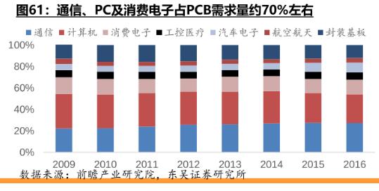 PCB水龙头净利润暴涨两倍!消费电子的强力反击