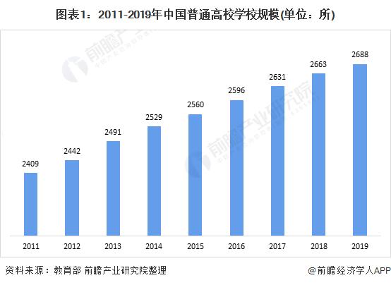 2020年中国高等教育行业细分市场发展现状分析 普高教育占比最重