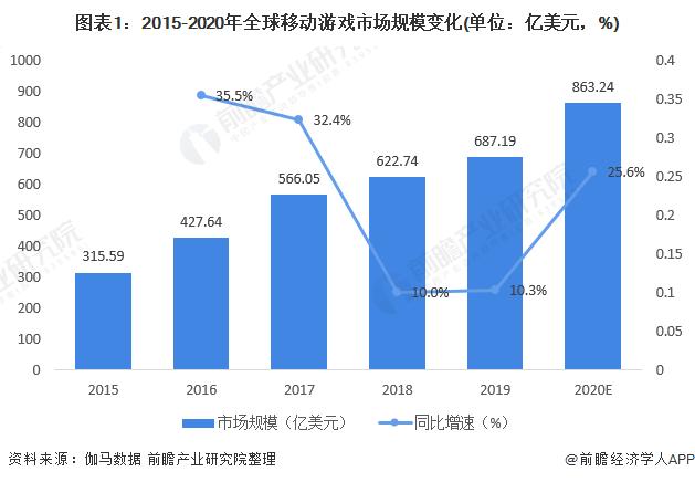 2020年全球移动游戏行业市场现状及竞争格局分析 中国在全球移动游戏中独树一帜