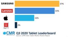 CMR:2020年Q3印度平板电脑市场环比增长77%