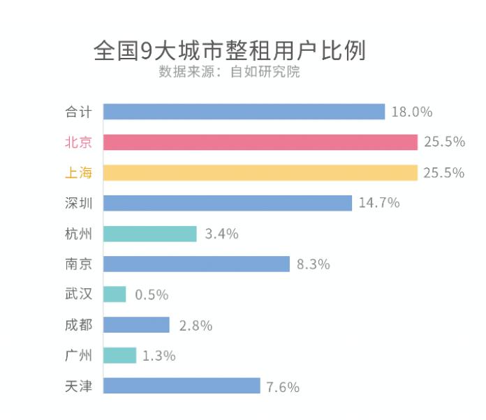 """机构:""""整租自由""""成为新风尚 北京、上海整租用户占比超25%"""