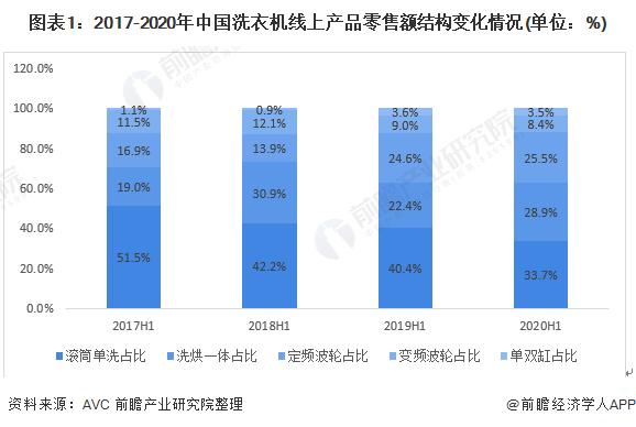 2020年中国洗衣机行业市场现状与竞争格局分析 洗烘一体机比重持续提升