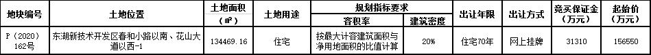 中国铁建19.76亿元竞得武汉市东湖新区一宗住宅用地