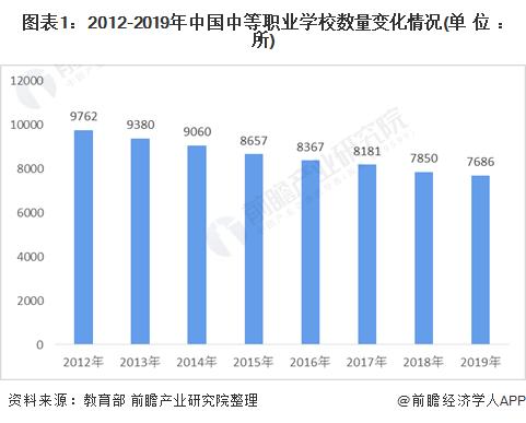 2020年中国中等职业教育产业发展现状分析:规模在下降,但深造的渠道是多样化的
