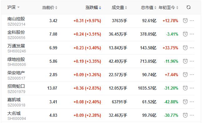 地产股收盘:三大股指全线收跌 金科股份涨3.51% 中房股份跌0.82%