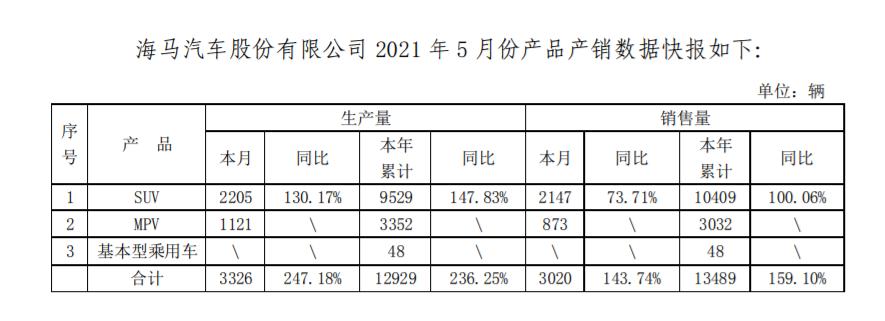 """华信平台注册涨疯了!两月股价翻2.3倍 众泰后又一汽车""""妖股""""来了"""