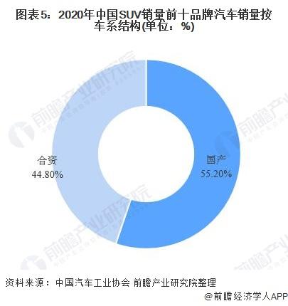图表5:2020年中国SUV销量前十品牌汽车销量按车系结构(单位:%)