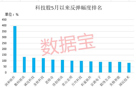 鸿蒙概念引爆 龙头飙涨395% 滞涨绩优的高增长科技股名单来了