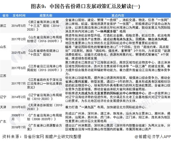 图表9:中国各省份港口发展政策汇总及解读(一)