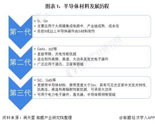 图表1:半导体材料发展历程