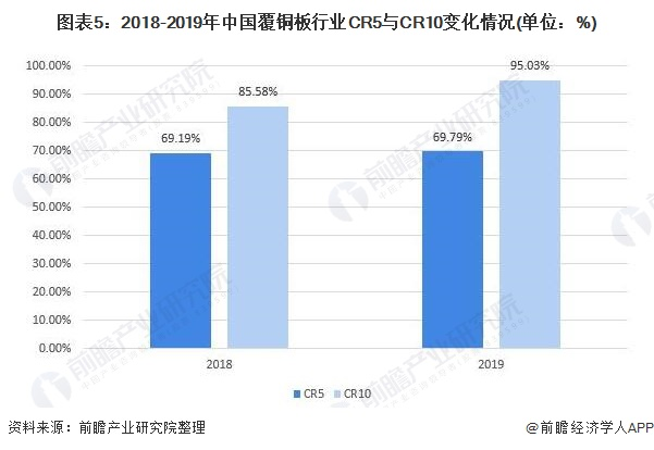 图表5:2018-2019年中国覆铜板行业CR5与CR10变化情况(单位:%)
