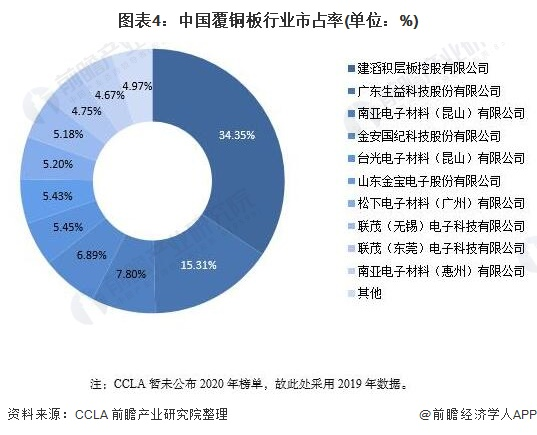 图表4:中国覆铜板行业市占率(单位:%)