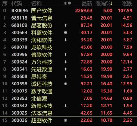 """华信平台注册鸿蒙概念热度空前!10只个股涨超10%! 有公司主动""""表白"""" 有公司忙撇清关系"""