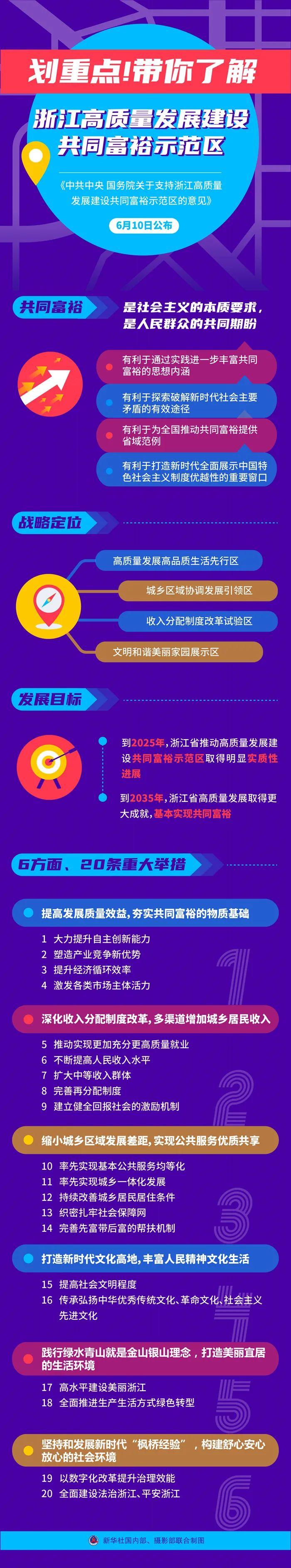 华信平台注册中央放大招:共同富裕示范区来了!8问8答为什么是浙江 这些A股有望受益!