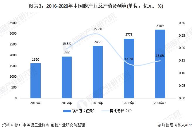 图表3:2016-2020年中国膜财富总产值及测算(单元:亿元,%)