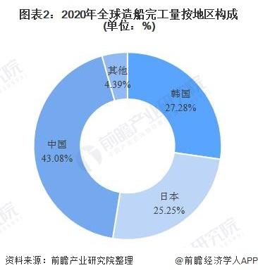 图表2:2020年全球造船完工量按地区构成(单位:%)