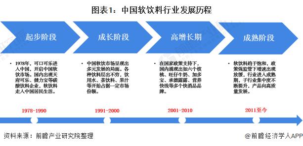 图表1:中国软饮料行业发展历程