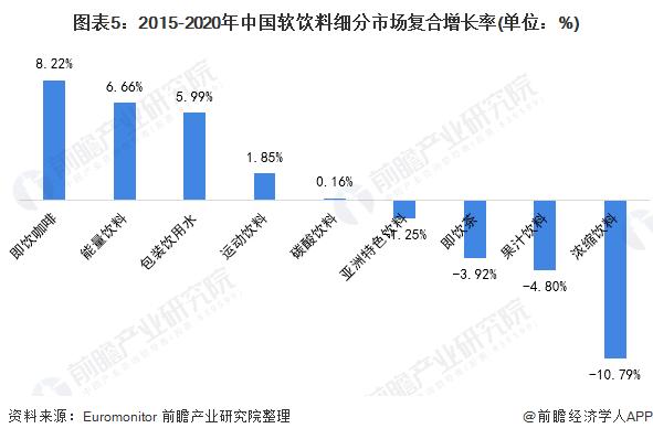 图表5:2015-2020年中国软饮料细分市场复合增长率(单位:%)