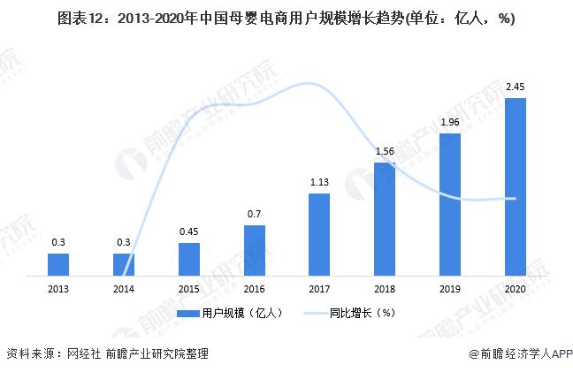 图表12:2013-2020年中国母婴电商用户规模增长趋势(单位:亿人,%)