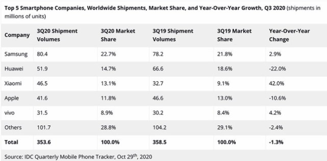 竞争激烈的手机市场过于激烈。 小米在世界上的第三位不能动摇!  _东方财富网