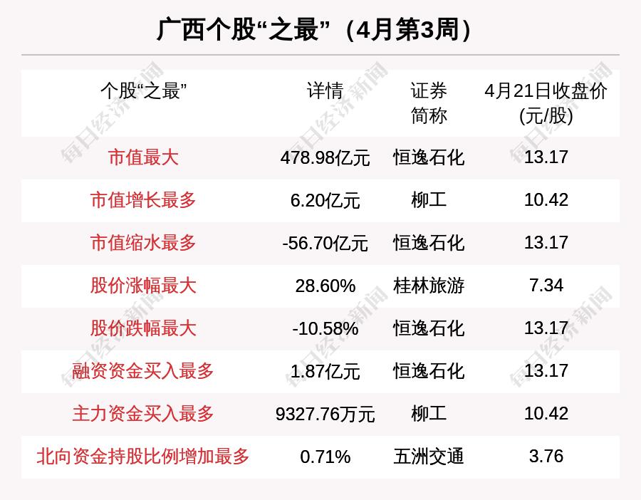 广西区域股市周报:总市值跌45亿 恒逸石化跌10.58%排第一