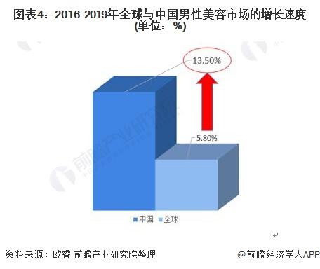 图表4:2016-2019年全球与中国男性美容市场的增长速度(单位:%)