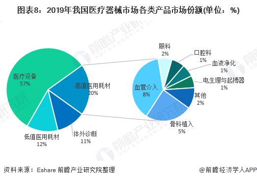 图表8:2019年我国医疗器械市场各类产品市场份额(单位:%)