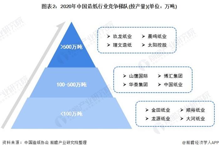 图表2:2020年中国造纸行业竞争梯队(按产量)(单位:万吨)