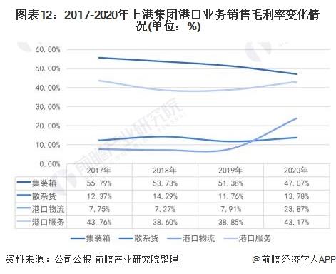 图表12:2017-2020年上港集团港口业务销售毛利率变化情况(单位:%)