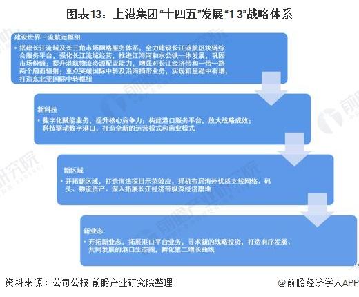 """图表13:上港集团十四五""""发展1+3""""战略体系"""