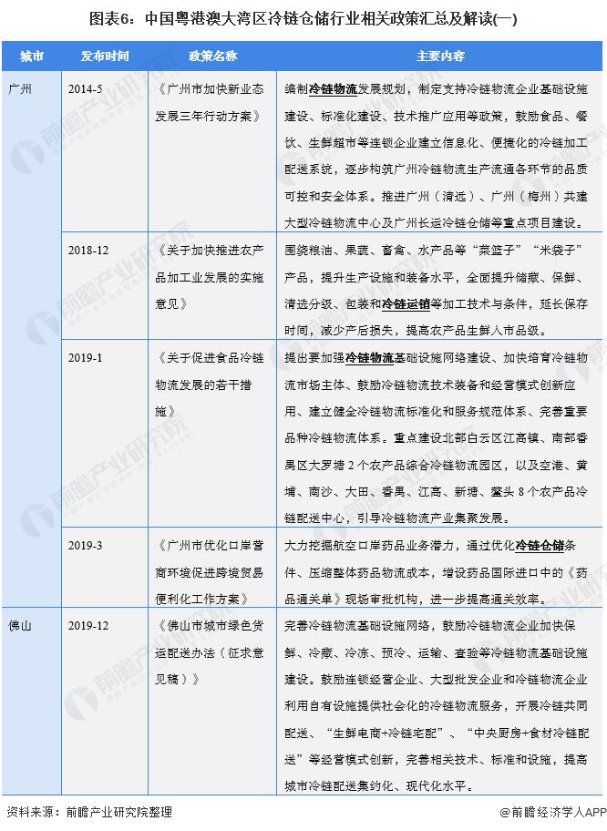 图表6:中国粤港澳大湾区冷链仓储行业相关政策汇总及解读(一)