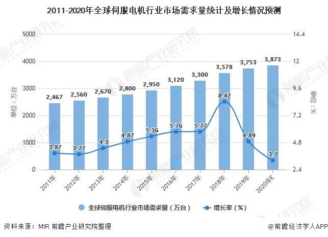 2011-2020年全球伺服电机行业市场需求量统计及增长情况预测
