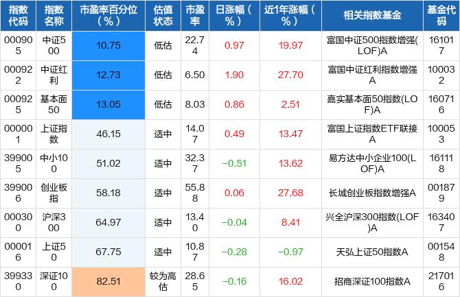 周期井喷科技回调_注意A股补跌风险(指数宝估值播报0909)