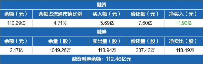 中远海控:融资余额110.29亿元,较前一日下降1.7%