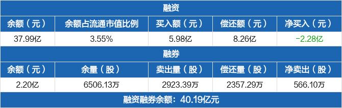 包钢股份:融资净偿还2.28亿元 当日融资买入5.98亿元