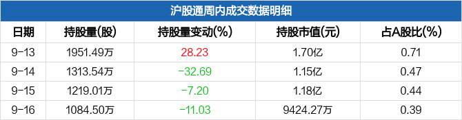 晶科科技本周沪股通持股市值减少3964.66万元,当前最新股价报收8.98元