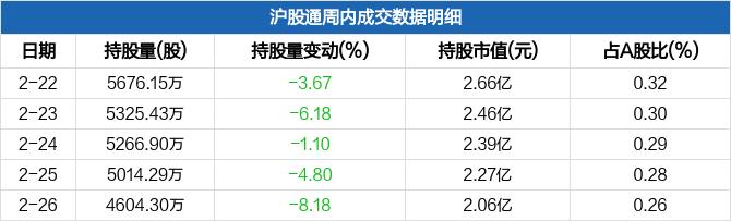 华能水电本周沪股通持股市值减少5888万元,居电力行业板块第四
