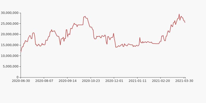 荣安地产股票:荣安地产股东户数下降13.76%,户均