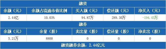 浙江东日融资融券信息:融资净偿还194.43万元,融资余额2.44亿元(02-02)