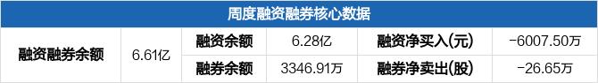 山东钢铁本周融资净偿还6007.5万元,融资融券余额6.61亿元