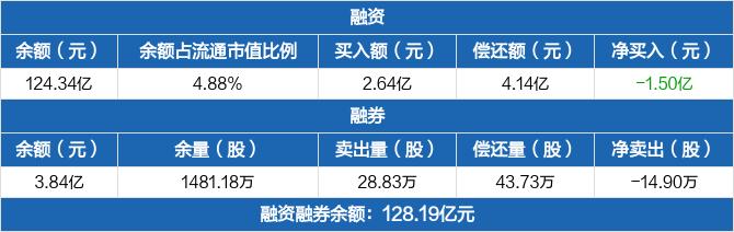 中信证券:连续3日融资净偿还累计1.97亿元 融券卖出28.83万股
