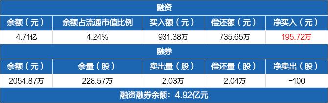 南京高科:融资余额4.71亿元,较前一日增加0.42%