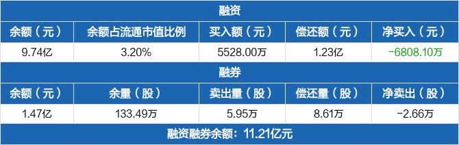 容百科技:融资余额9.74亿元,较前一日下降6.53%