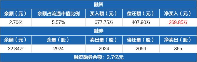 热景生物:融资余额2.7亿元,较前一日增加1.01%