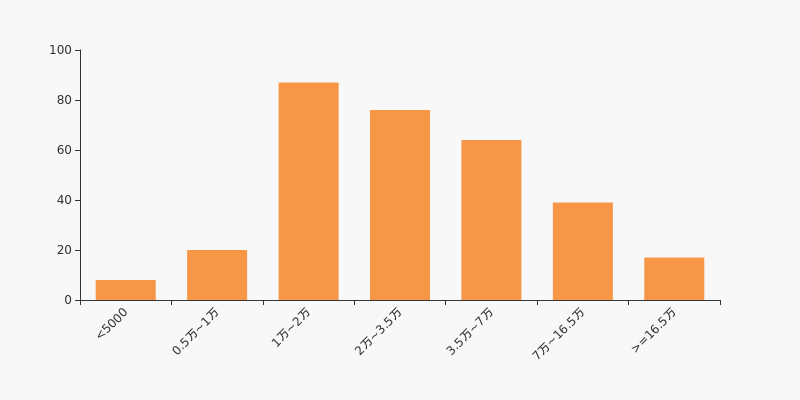 奥拓电子股票:奥拓电子股东户数下降1.98%,户均持
